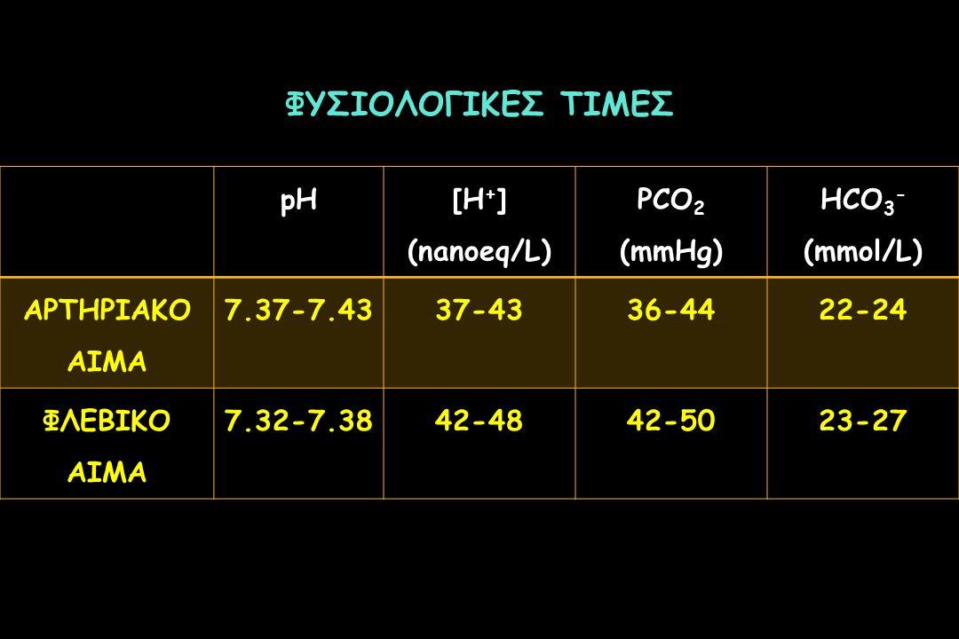 ΦΥΣΙΟΛΟΓΙΚΕΣ ΤΙΜΕΣ pH [H+] (nanoeq/L) PCO2 (mmHg) HCO3- (mmol/L)